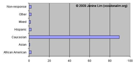 Coordinator Demographics: Ethnicity