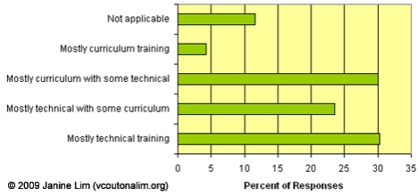 Coordinator Demographics: Type of Training