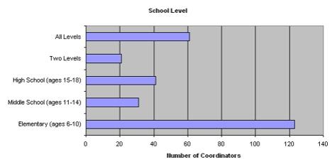 School Demographics: School Level