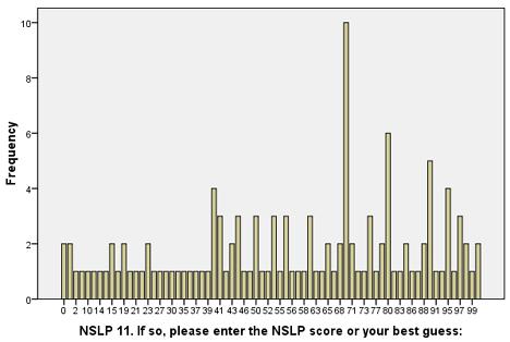 School Demographics: NSLP