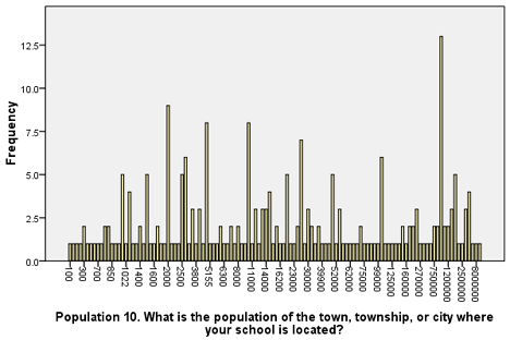 School Demographics: Population of the City